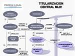 titularizacion central mlw