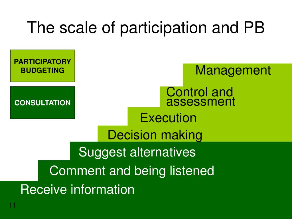 The scale of participation and PB