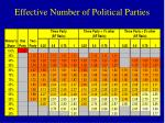 effective number of political parties