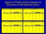impact of political environment on elections in sub saharan africa