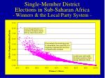 single member district elections in sub saharan africa winners the local party system