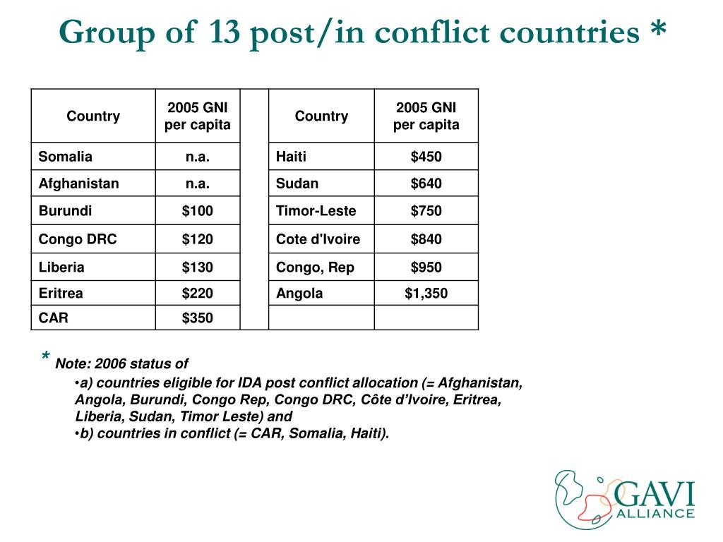 Group of 13 post/in conflict countries *