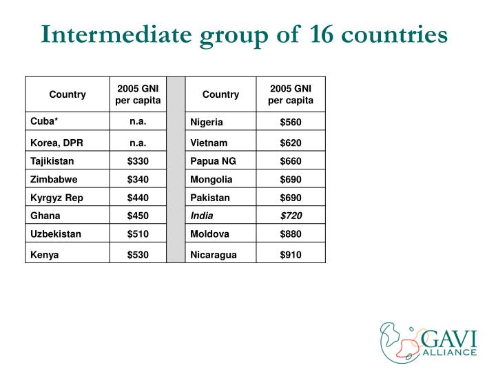 Intermediate group of 16 countries