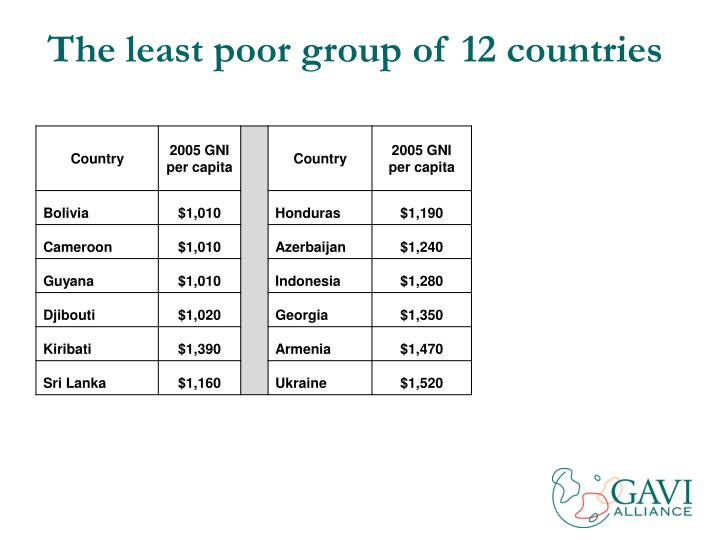 The least poor group of 12 countries