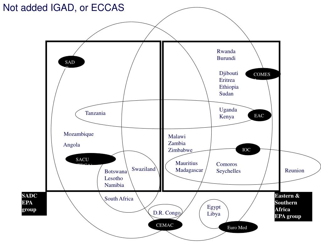 Not added IGAD, or ECCAS