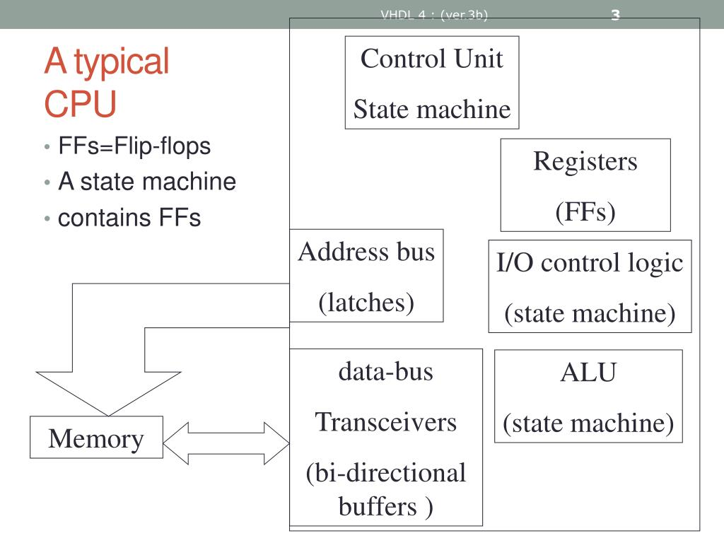 PPT - VHDL 4 PowerPoint Presentation - ID:1078199