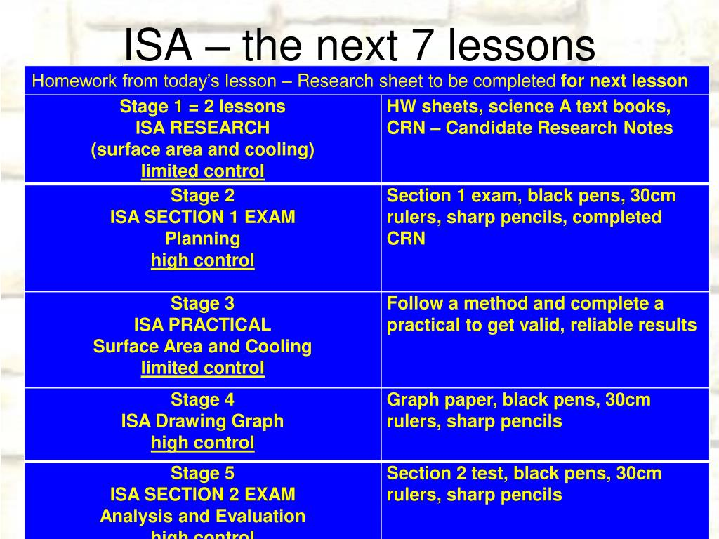 PPT - ISA EXAMS PowerPoint Presentation - ID:1078238