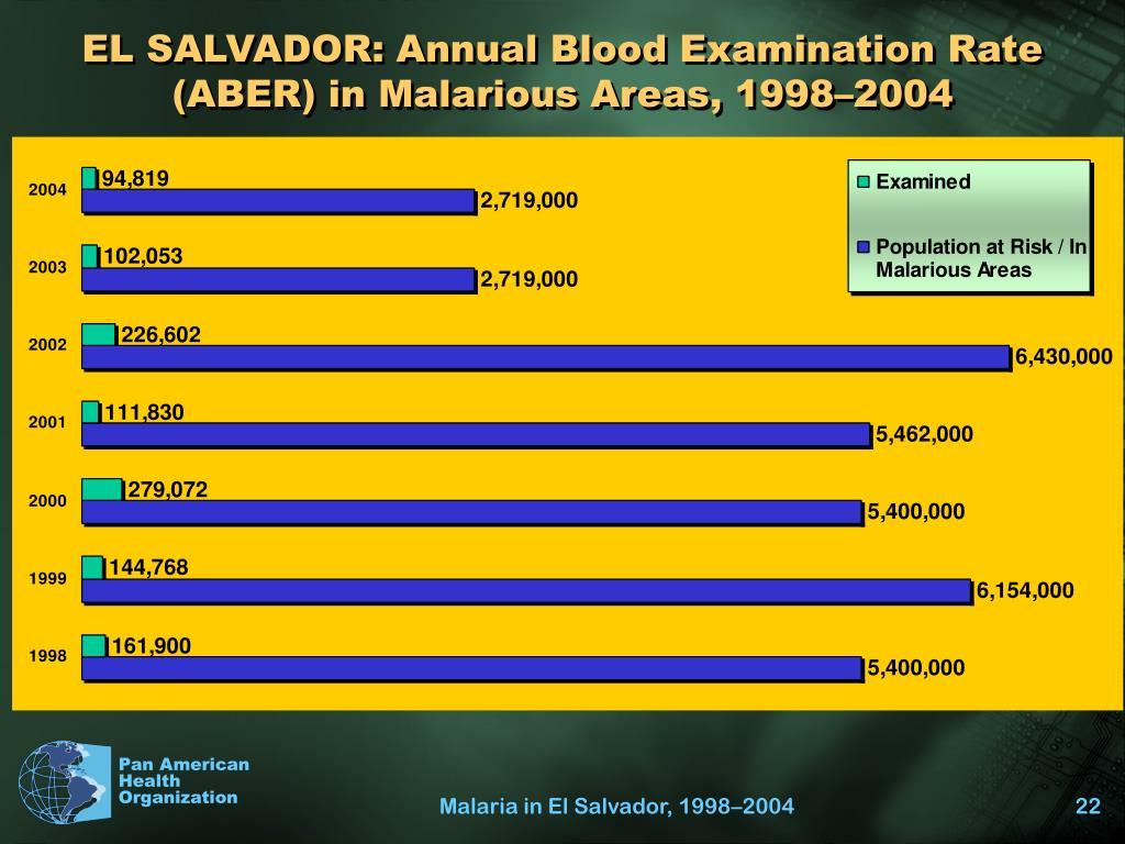 EL SALVADOR: Annual Blood Examination Rate (ABER) in Malarious Areas, 1998–2004