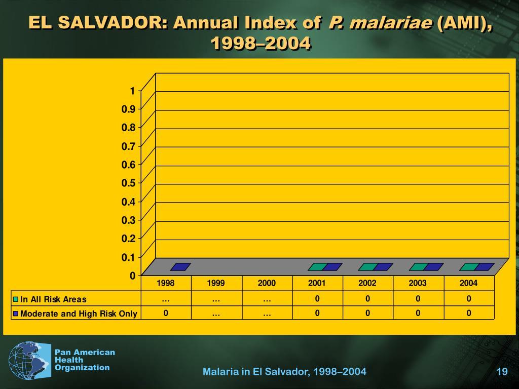 EL SALVADOR: Annual Index of