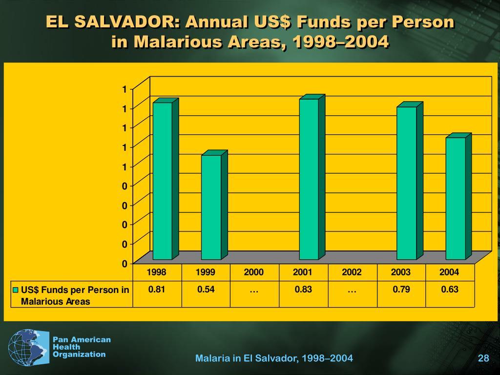 EL SALVADOR: Annual US$ Funds per Person in Malarious Areas, 1998–2004