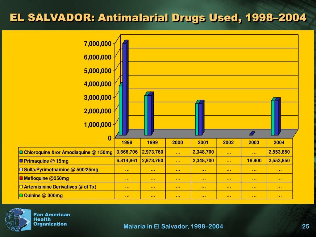 EL SALVADOR: Antimalarial Drugs Used, 1998–2004