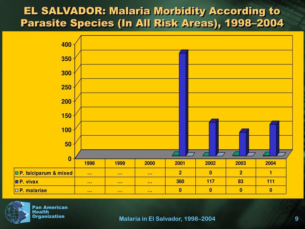 EL SALVADOR: Malaria Morbidity According to Parasite Species (In All Risk Areas), 1998–2004