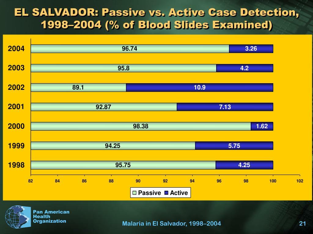EL SALVADOR: Passive vs. Active Case Detection, 1998–2004 (% of Blood Slides Examined)