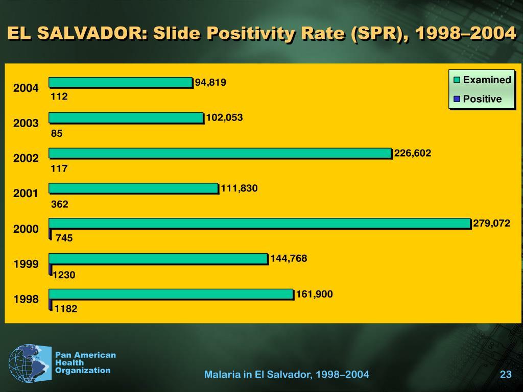 EL SALVADOR: Slide Positivity Rate (SPR), 1998–2004