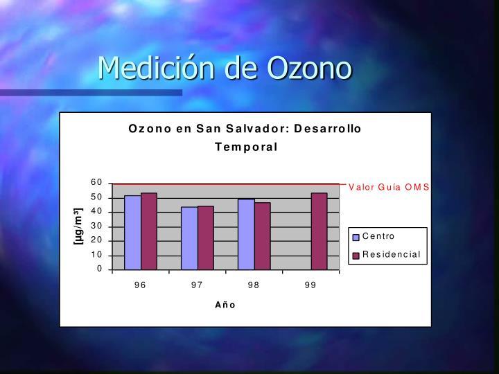 Medici n de ozono