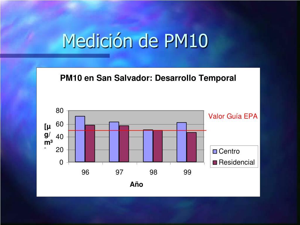 Medición de PM10