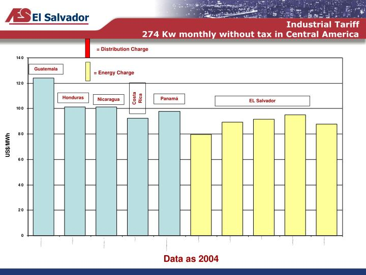 Industrial tariff 274 kw monthly without tax in central america
