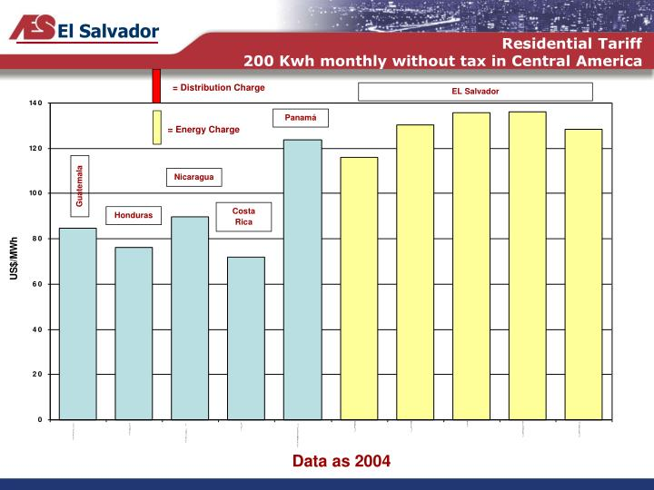 Residential tariff 200 kwh monthly without tax in central america