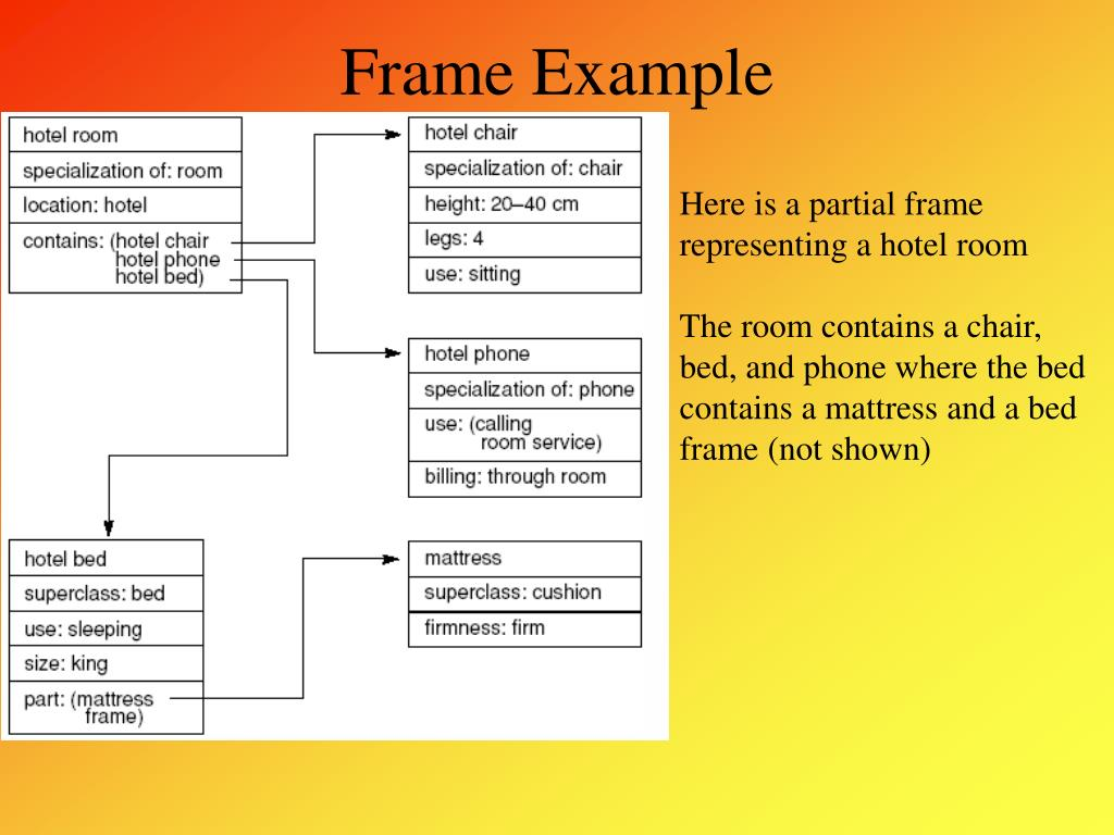 Frame Example