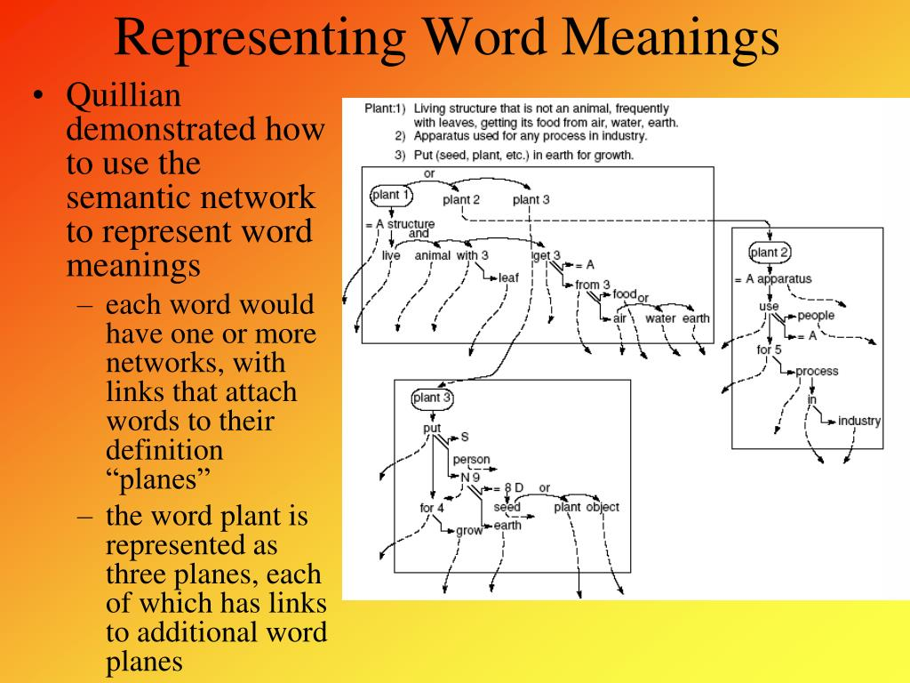 Representing Word Meanings
