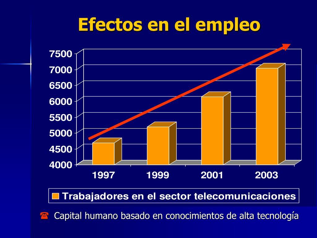 Efectos en el empleo