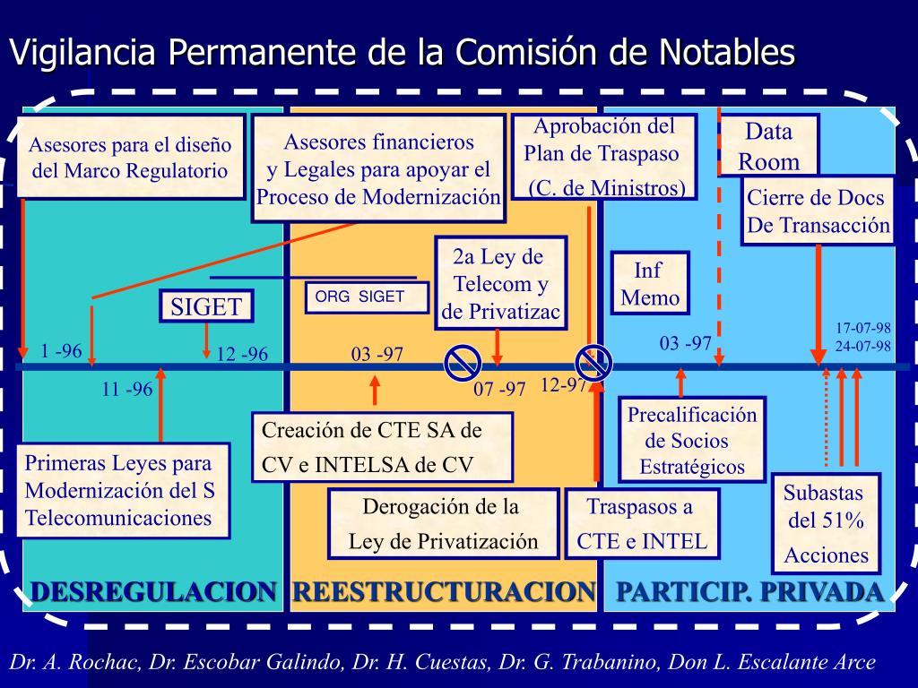 Vigilancia Permanente de la Comisión de Notables