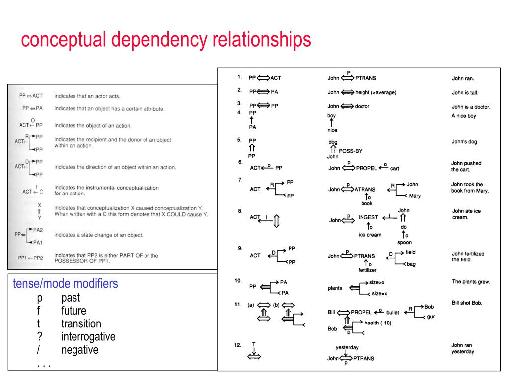 conceptual dependency relationships