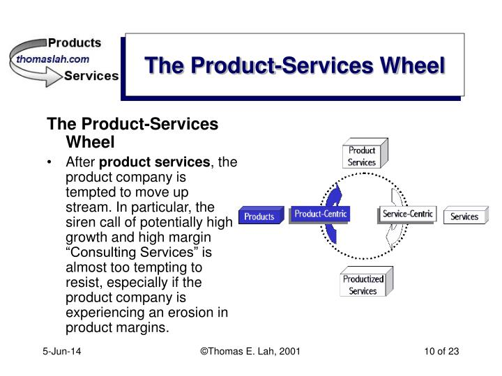 The Product-Services Wheel