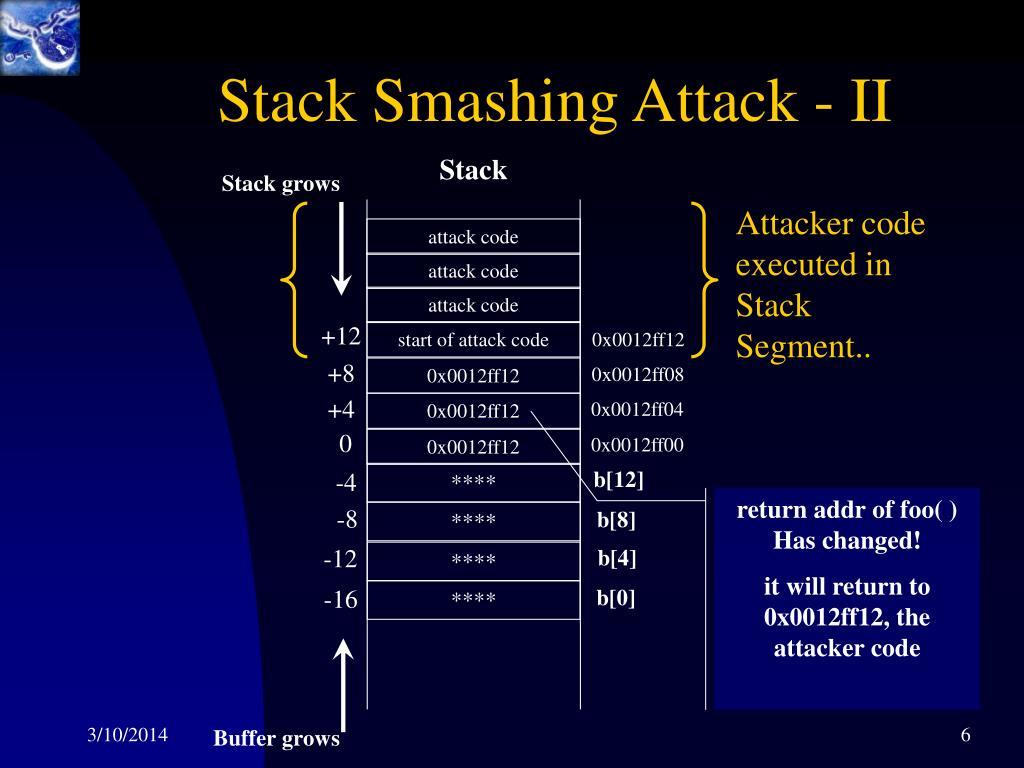 Stack Smashing Attack - II