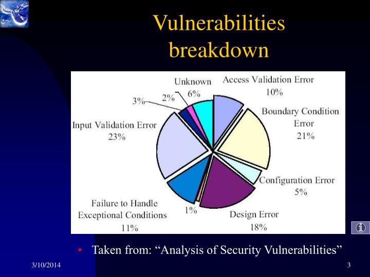 Vulnerabilities breakdown