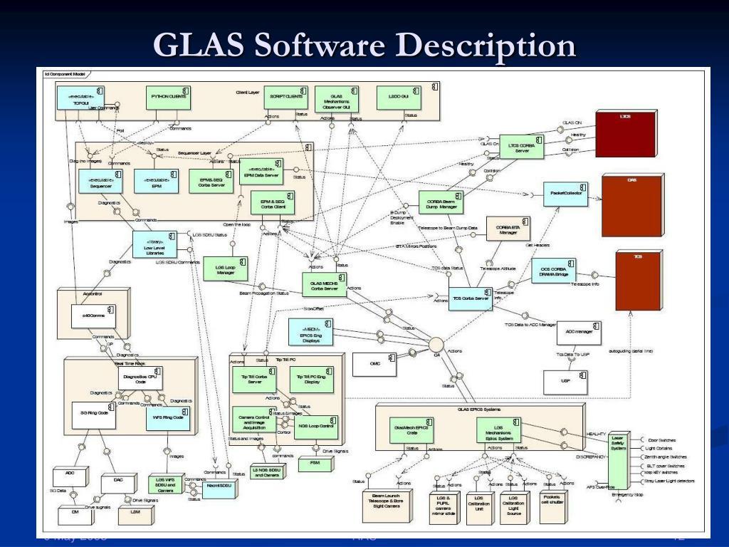 GLAS Software Description