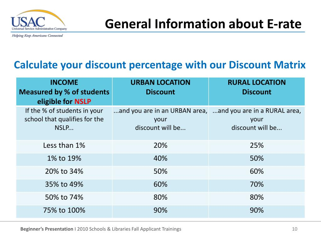 Calculate your discount percentage with our Discount Matrix