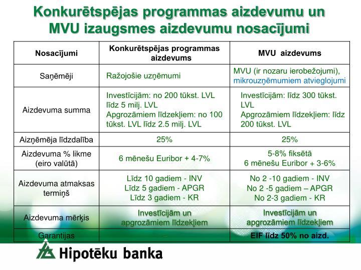 Konkurētspējas programmas aizdevumu un MVU izaugsmes aizdevumu nosacījumi