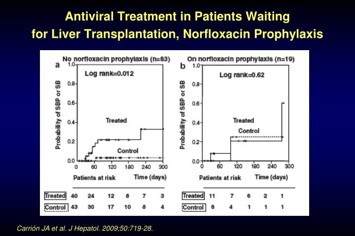 Antiviral Treatment in Patients Waiting