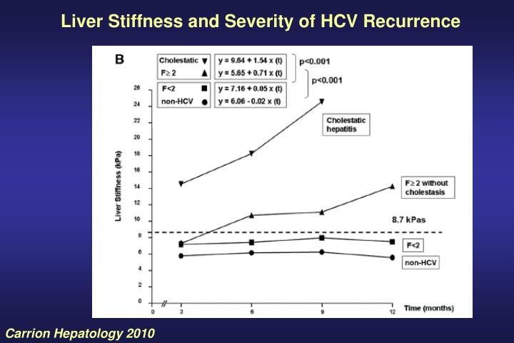 Liver Stiffness and Severity of HCV Recurrence