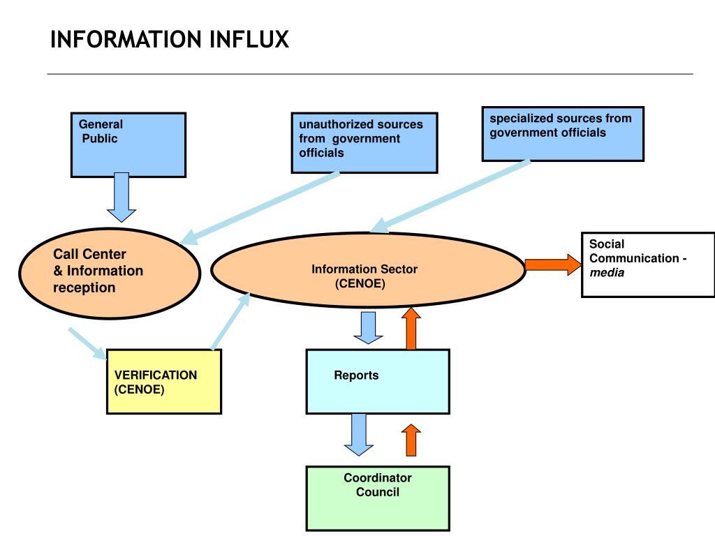 INFORMATION INFLUX