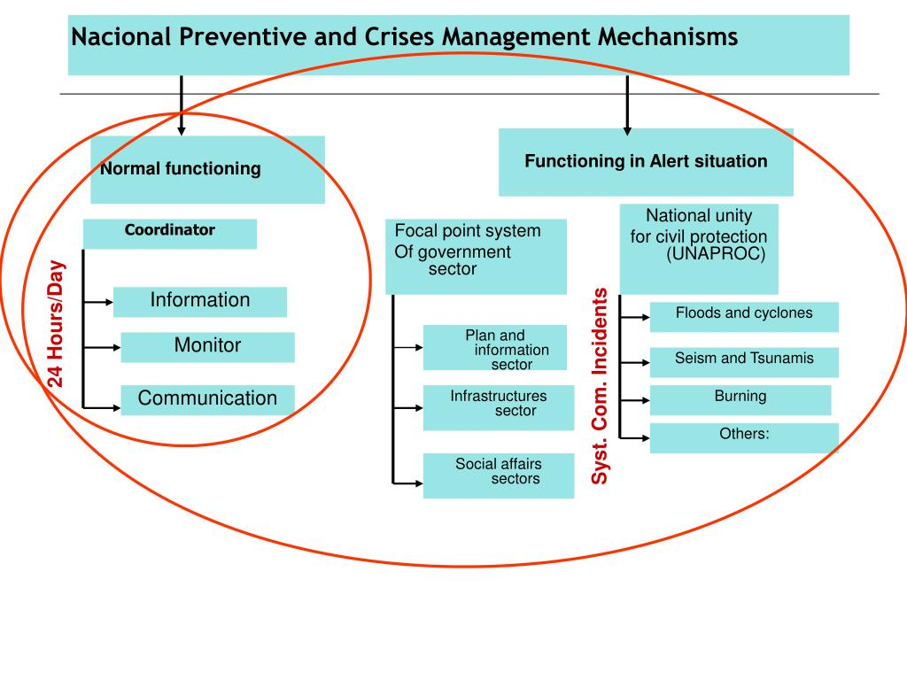 Nacional Preventive and Crises Management Mechanisms