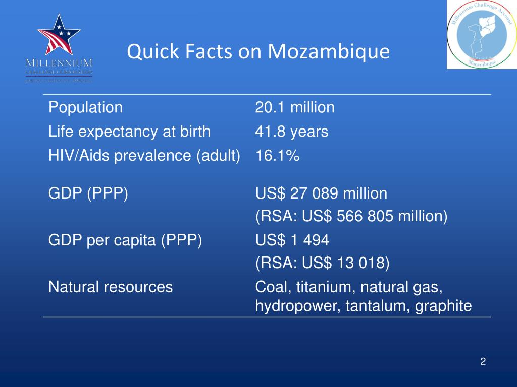Quick Facts on Mozambique