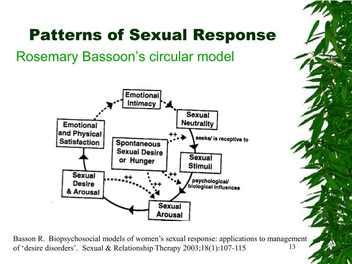 Patterns of Sexual Response