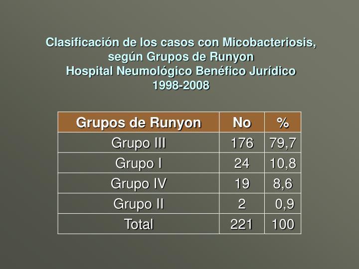 Clasificación de los casos con Micobacteriosis, según Grupos de Runyon