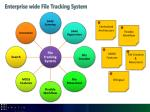 enterprise wide file tracking system