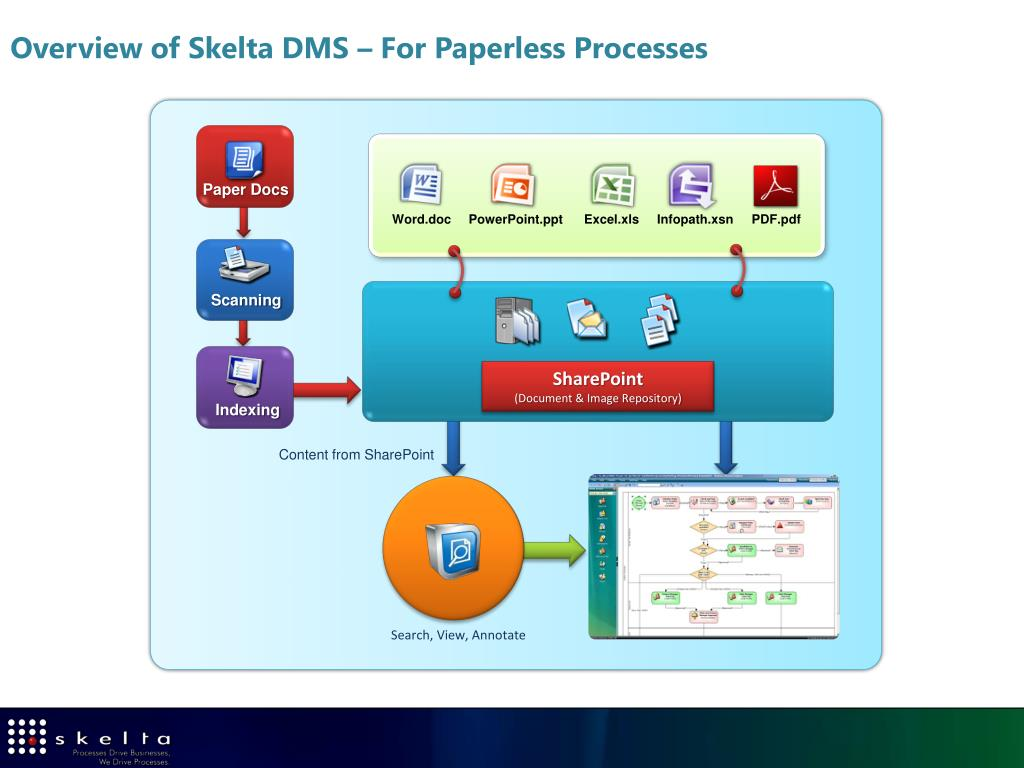 Overview of Skelta DMS – For Paperless Processes