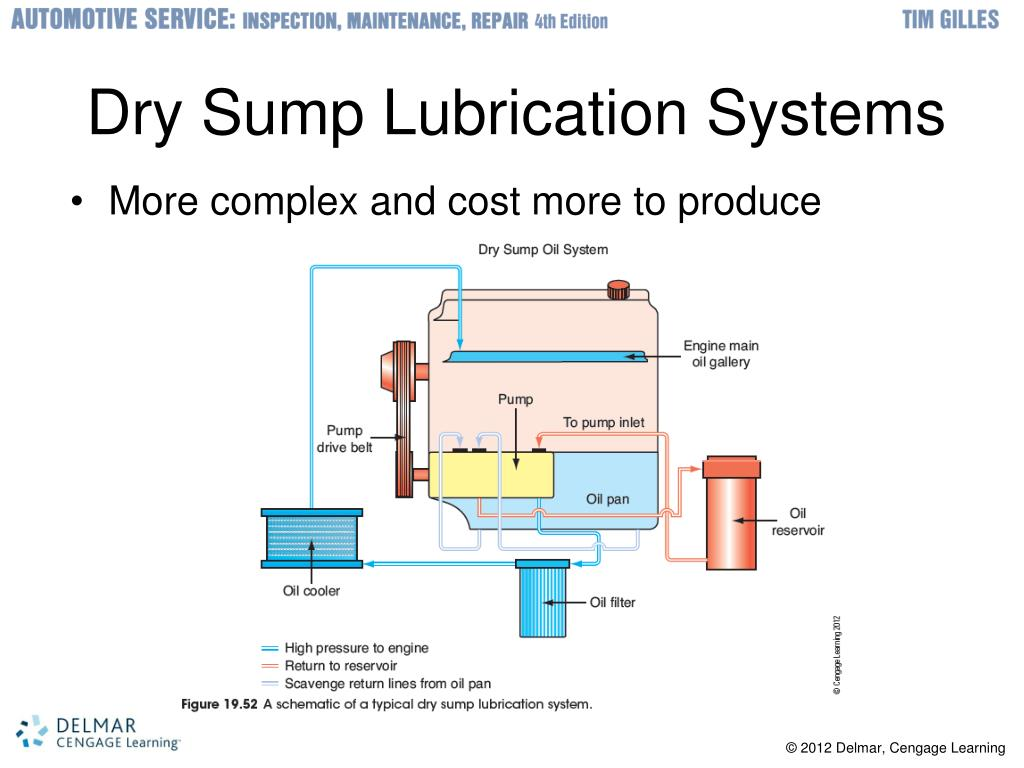 Troubleshooting Lubricating System: Engine Lower End And Lubrication System Theory
