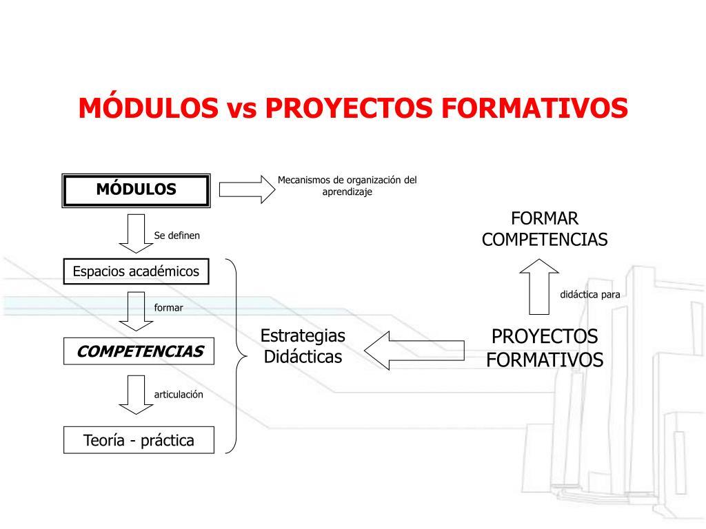 Ppt Formación Por Proyectos Powerpoint Presentation Free