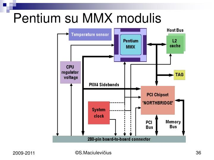 Pentium su MMX modulis