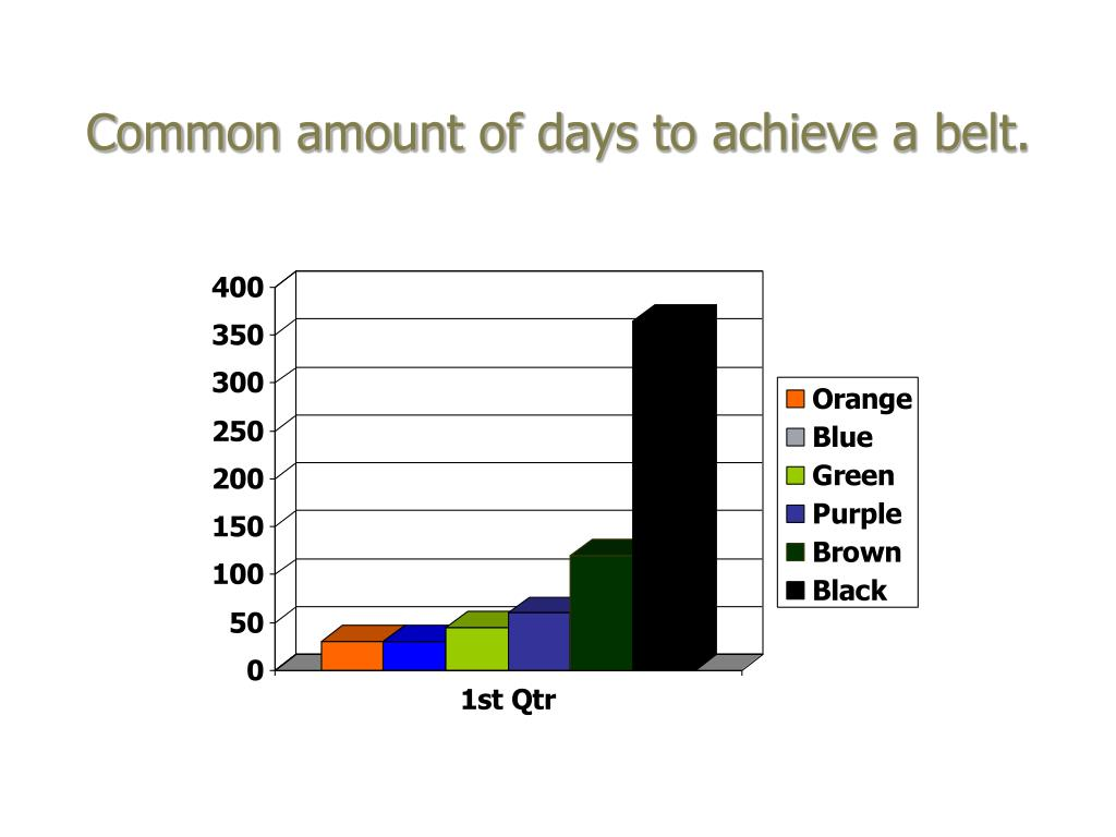 Common amount of days to achieve a belt.
