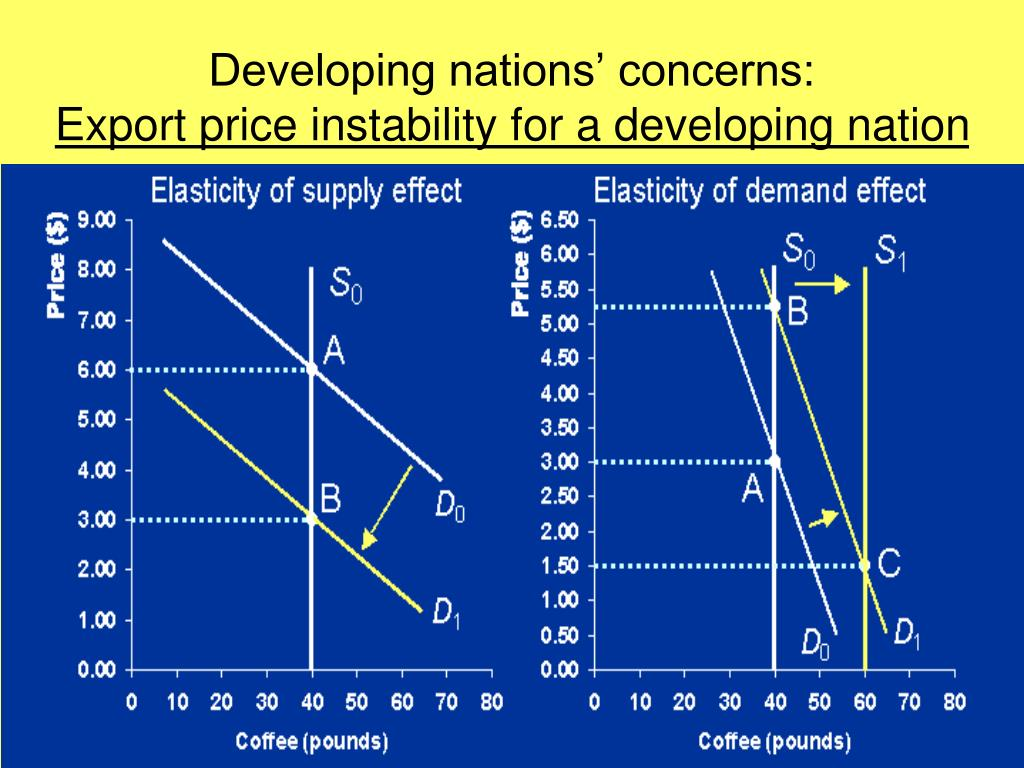 Developing nations' concerns: