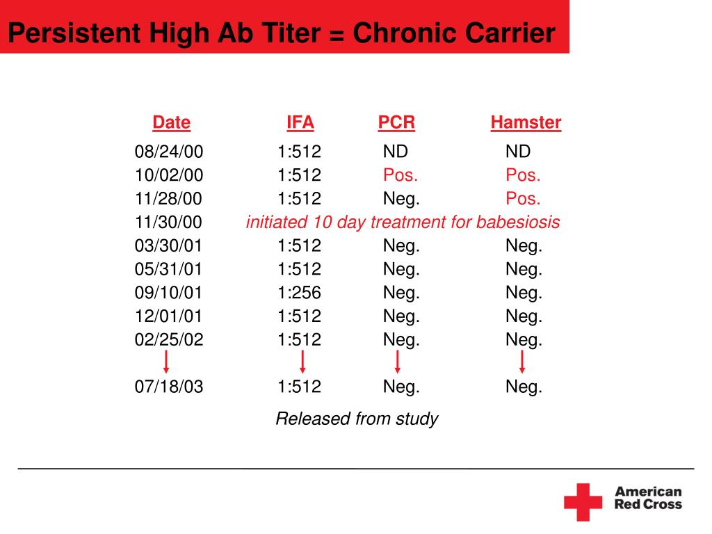 Persistent High Ab Titer = Chronic Carrier