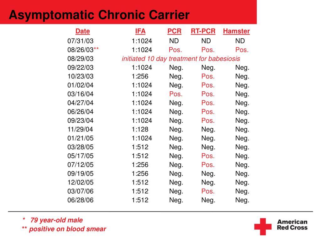 Asymptomatic Chronic Carrier