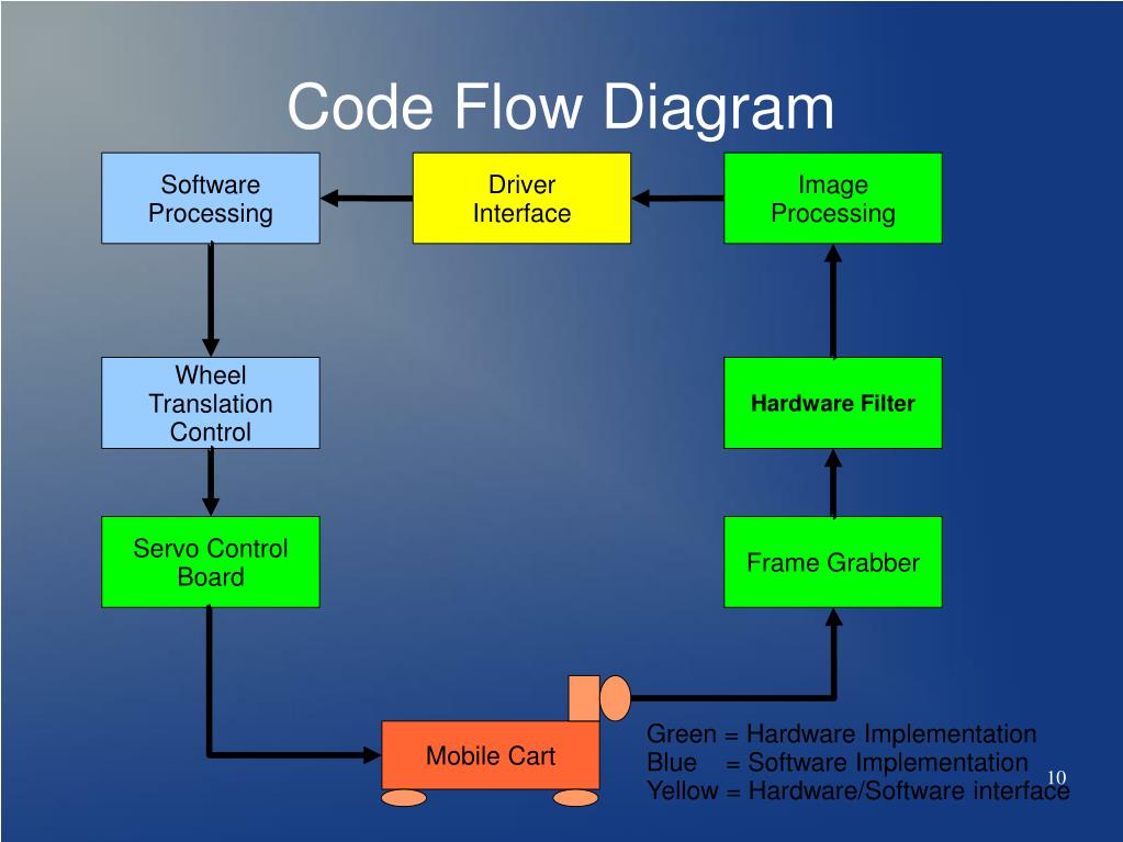 Code Flow Diagram